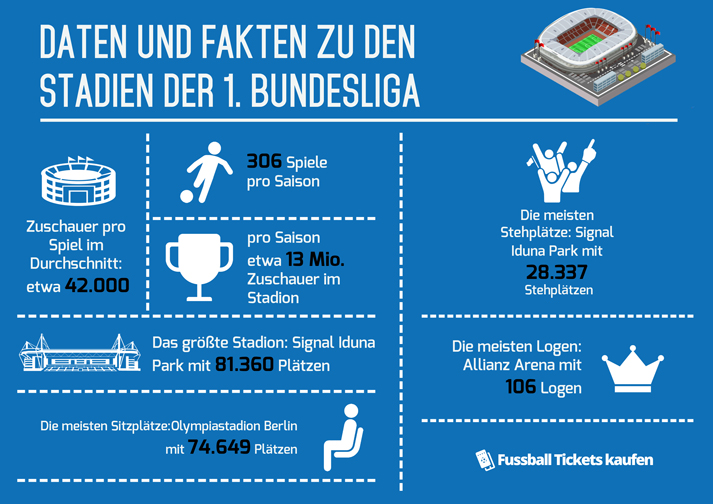 Infografik - 1. Bundesliga Stadien
