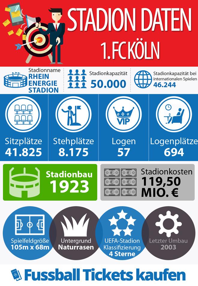 Infografik - Stadion 1. FC Köln
