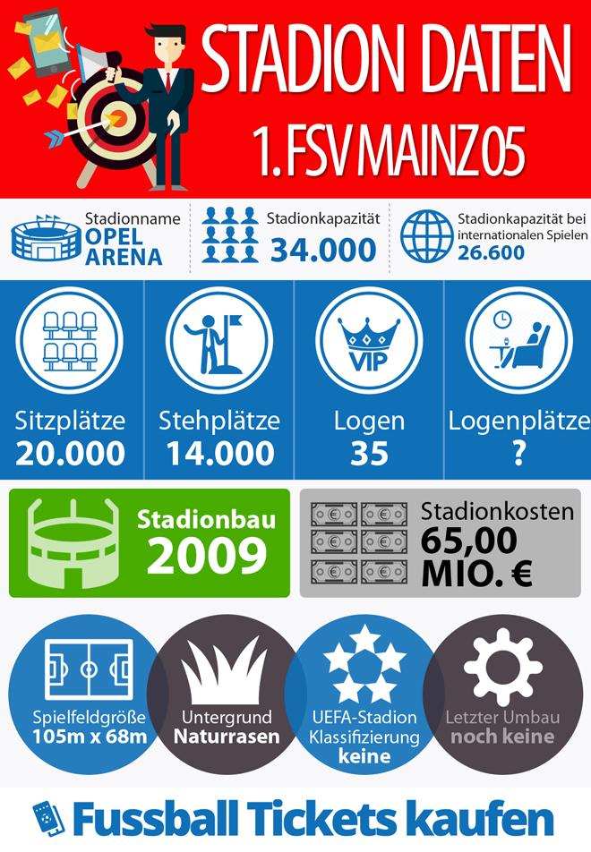 Stadion Infografik - 1. FSV Mainz 05
