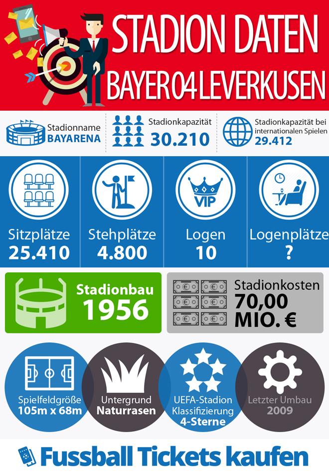 Infografik zum Stadion von Bayer 04 Leverkusen