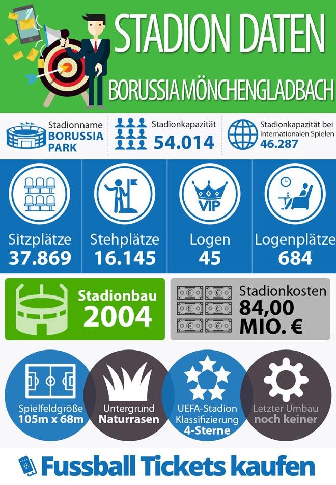 Infografik zum Stadion von Borussia Mönchengladbach