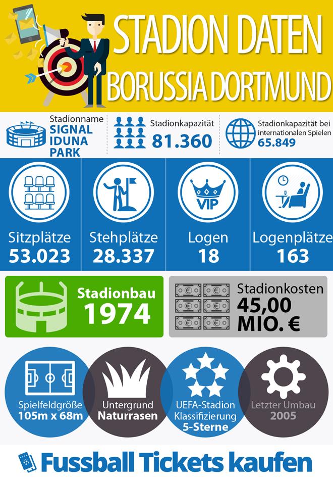 Infografik zum Stadion von Borussia Dortmund