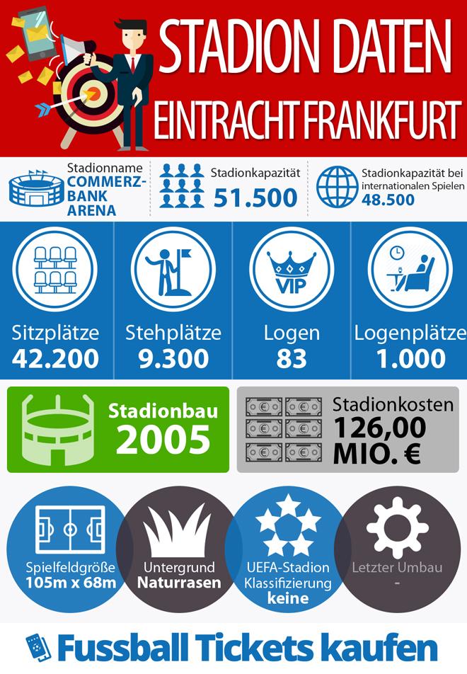 Eintracht Frankfurt Infografik Stadion