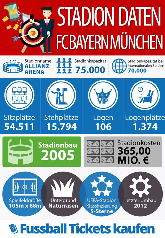 Infografik zum Stadion vom FC Bayern München