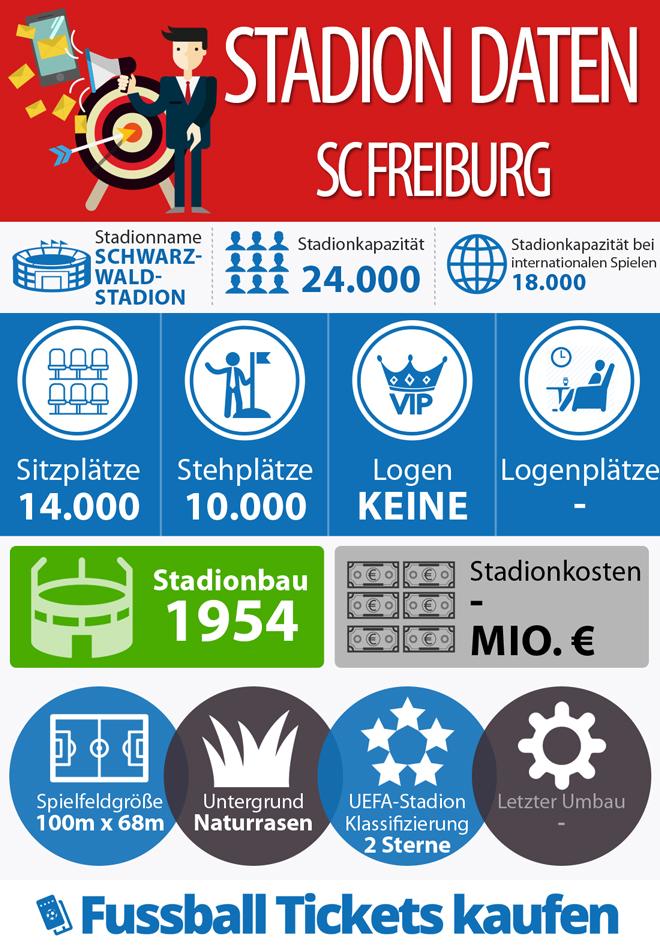 Infografik SC Freiburg Stadion