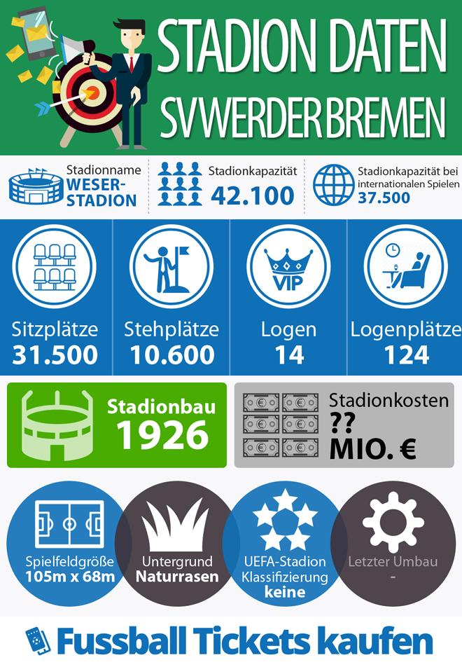 Stadion Fakten Sv Werder Bremen