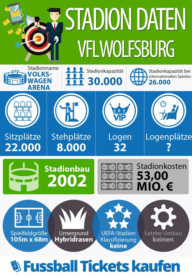 Stadion Infografik - VFL Wolfsburg