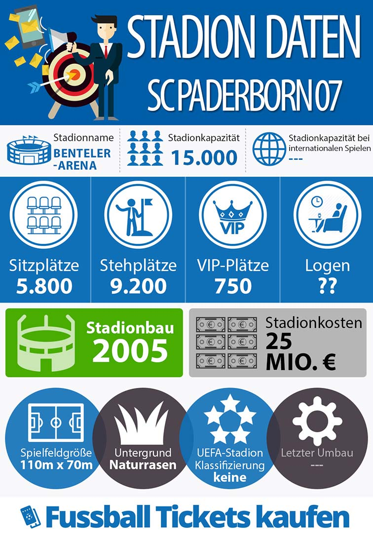 Infografik Benteler-Arena