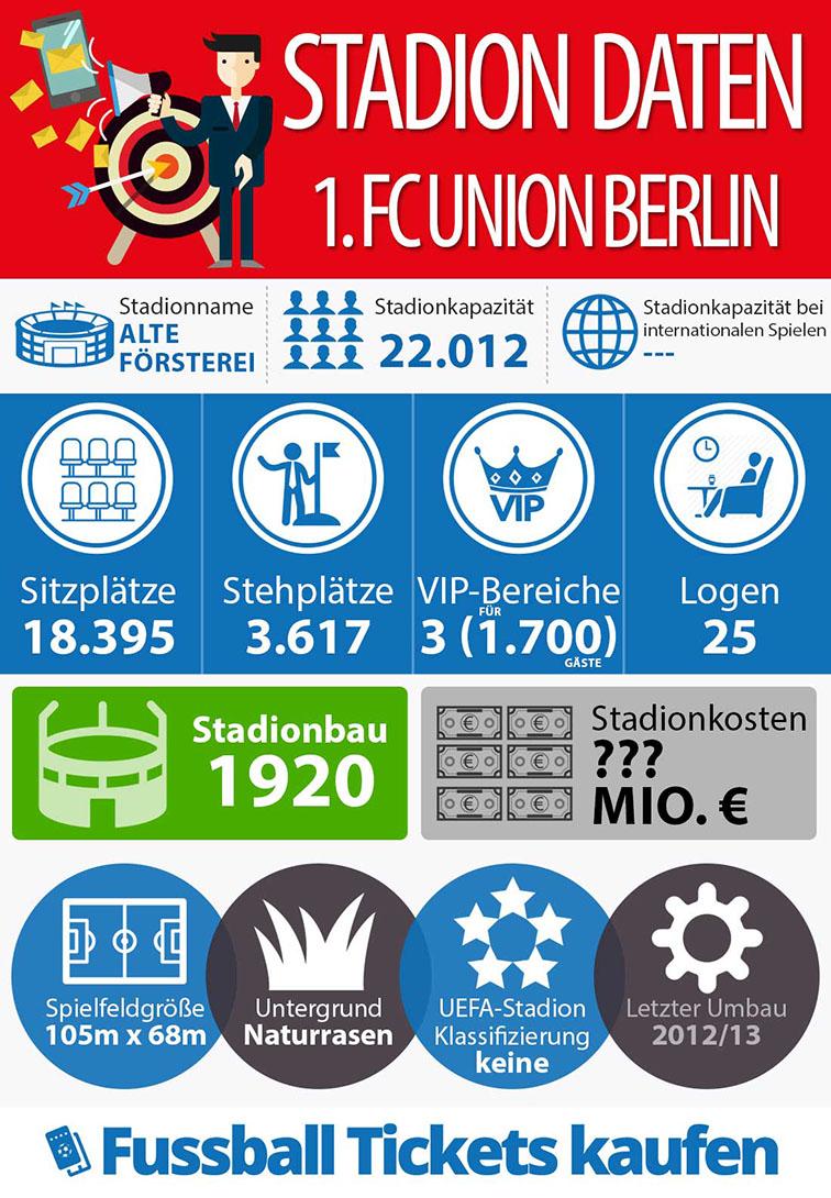 "Infografik ""Alte Försterei"""